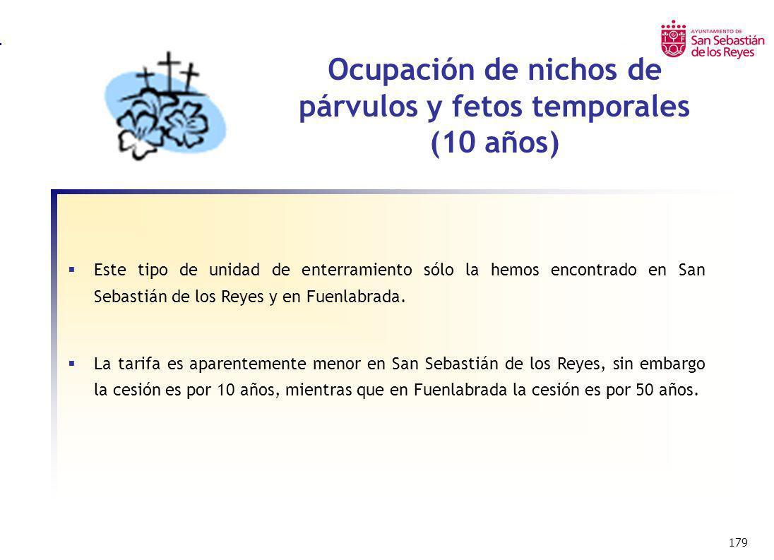 179 Ocupación de nichos de párvulos y fetos temporales (10 años) Este tipo de unidad de enterramiento sólo la hemos encontrado en San Sebastián de los