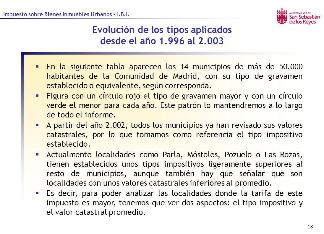 18 En la siguiente tabla aparecen los 14 municipios de más de 50.000 habitantes de la Comunidad de Madrid, con su tipo de gravamen establecido o equiv