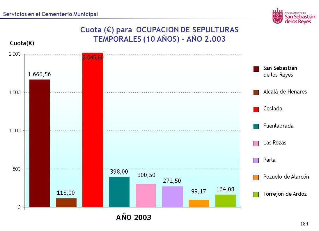 184 Cuota() Cuota () para OCUPACION DE SEPULTURAS TEMPORALES (10 AÑOS) – AÑO 2.003 Servicios en el Cementerio Municipal 2.045,60 Alcalá de Henares Cos