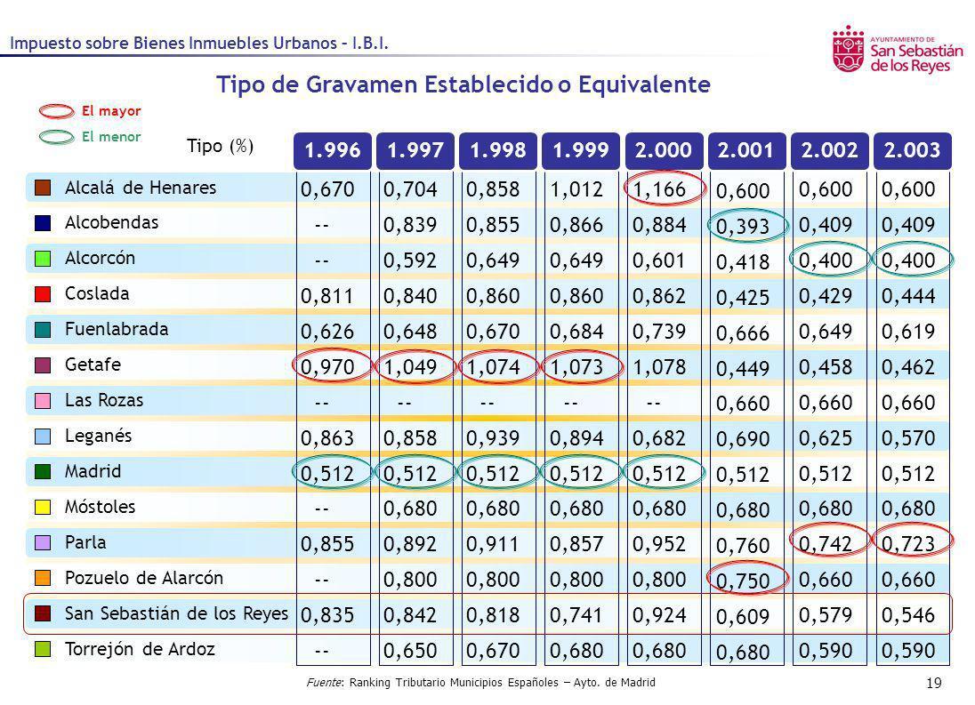 19 1.9961.9971.9981.9992.0002.0012.0022.003 Tipo de Gravamen Establecido o Equivalente Tipo (%) Alcalá de Henares Alcobendas Alcorcón Coslada Fuenlabr
