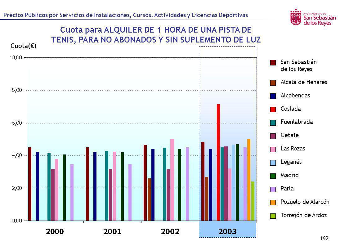 192 Cuota() Alcalá de Henares Alcobendas Coslada Fuenlabrada Getafe Las Rozas Leganés Madrid Parla Pozuelo de Alarcón San Sebastián de los Reyes Torre
