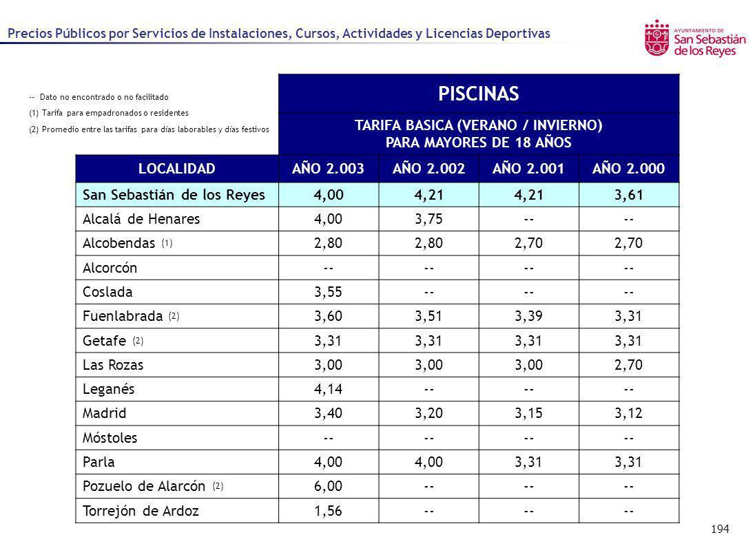 194 PISCINAS TARIFA BASICA (VERANO / INVIERNO) PARA MAYORES DE 18 AÑOS LOCALIDADAÑO 2.003AÑO 2.002AÑO 2.001AÑO 2.000 San Sebastián de los Reyes4,004,2