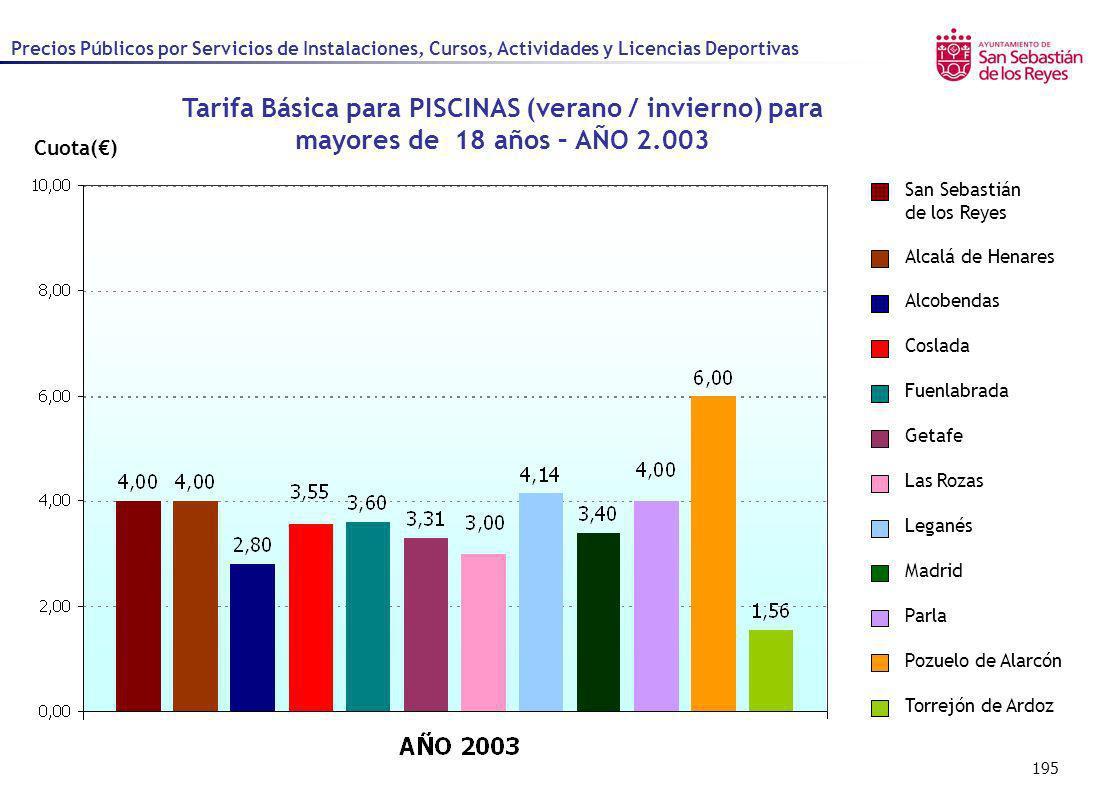 195 Cuota() Alcalá de Henares Alcobendas Coslada Fuenlabrada Getafe Las Rozas Leganés Madrid Parla Pozuelo de Alarcón San Sebastián de los Reyes Torre