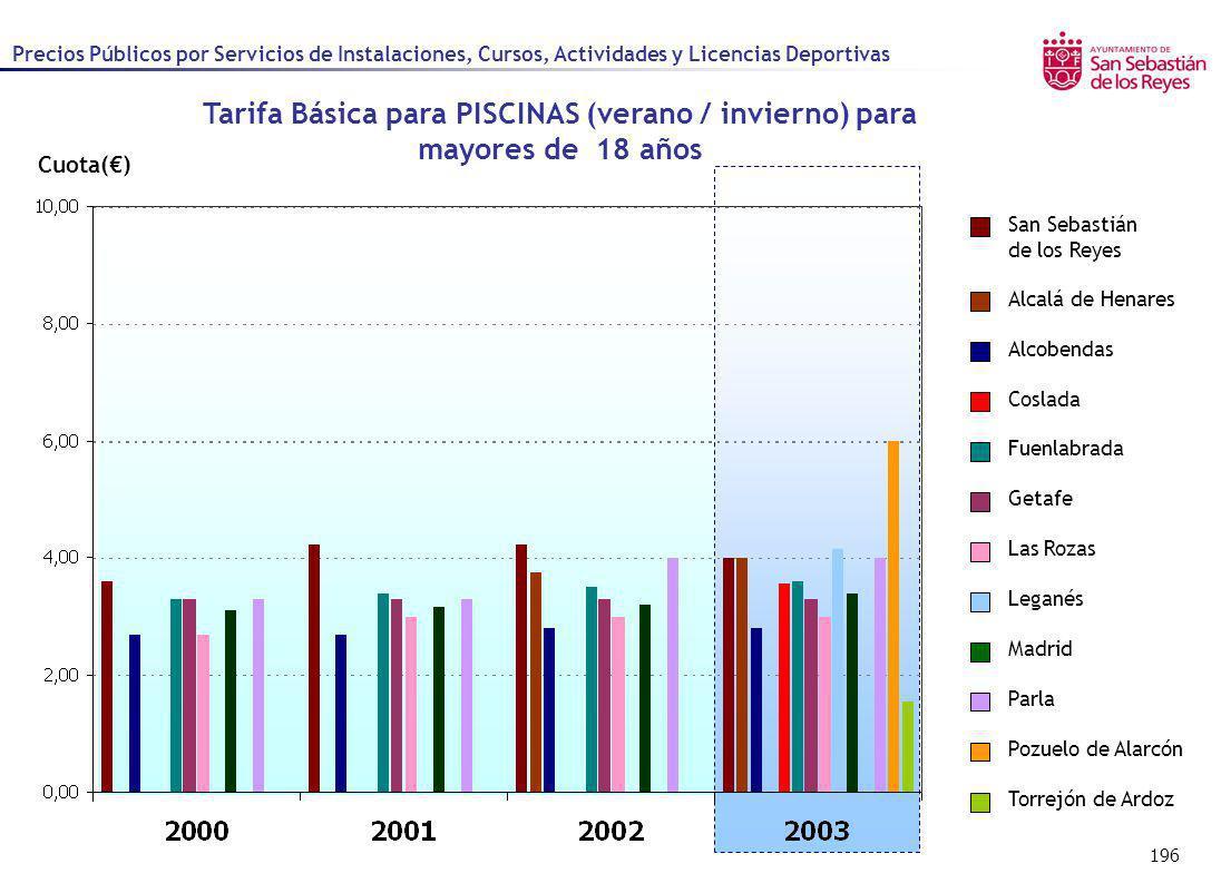 196 Cuota() Precios Públicos por Servicios de Instalaciones, Cursos, Actividades y Licencias Deportivas Alcalá de Henares Alcobendas Coslada Fuenlabra