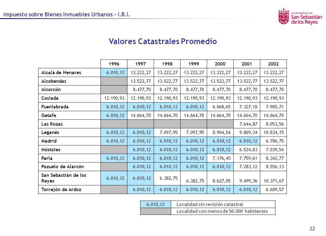 22 Impuesto sobre Bienes Inmuebles Urbanos – I.B.I. Valores Catastrales Promedio 1996199719981999200020012002 Alcalá de Henares6.010,1213.222,27 Alcob
