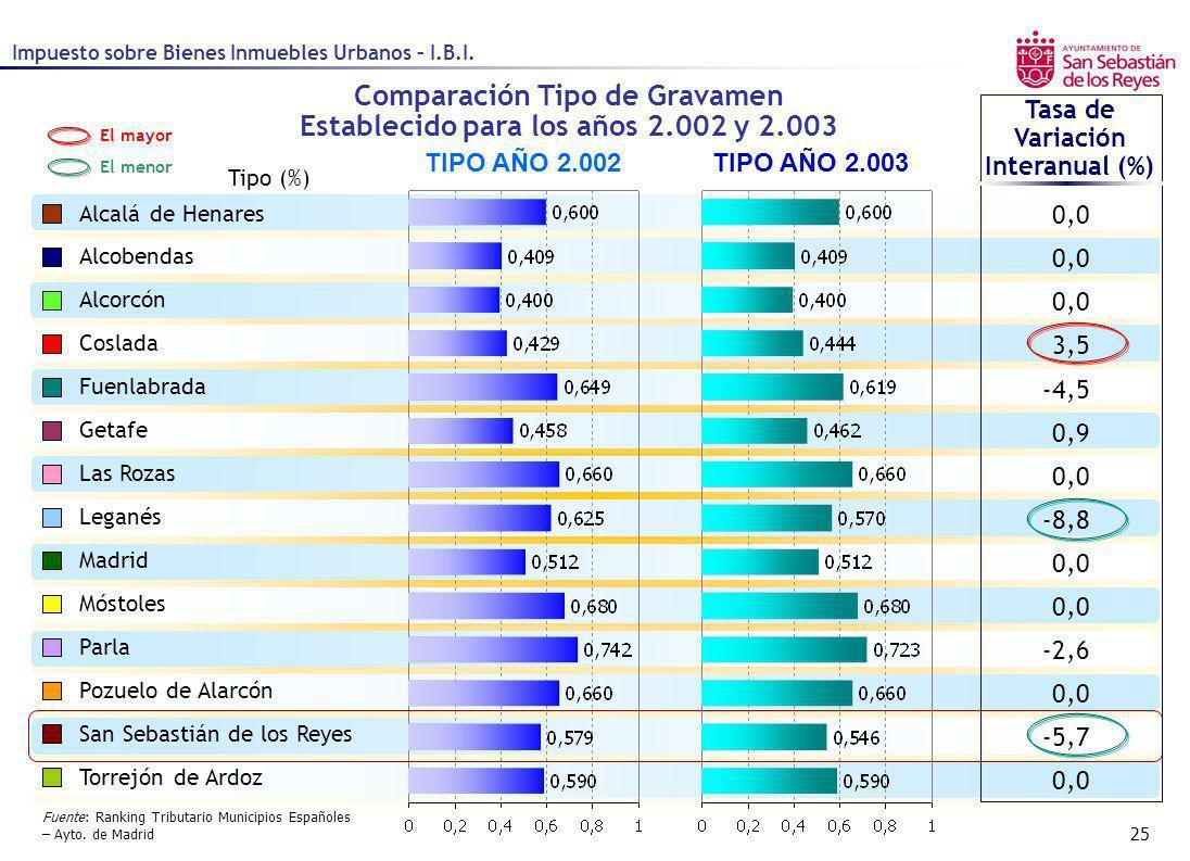 25 Comparación Tipo de Gravamen Establecido para los años 2.002 y 2.003 Tipo (%) TIPO AÑO 2.002TIPO AÑO 2.003 Alcalá de Henares Alcobendas Alcorcón Co