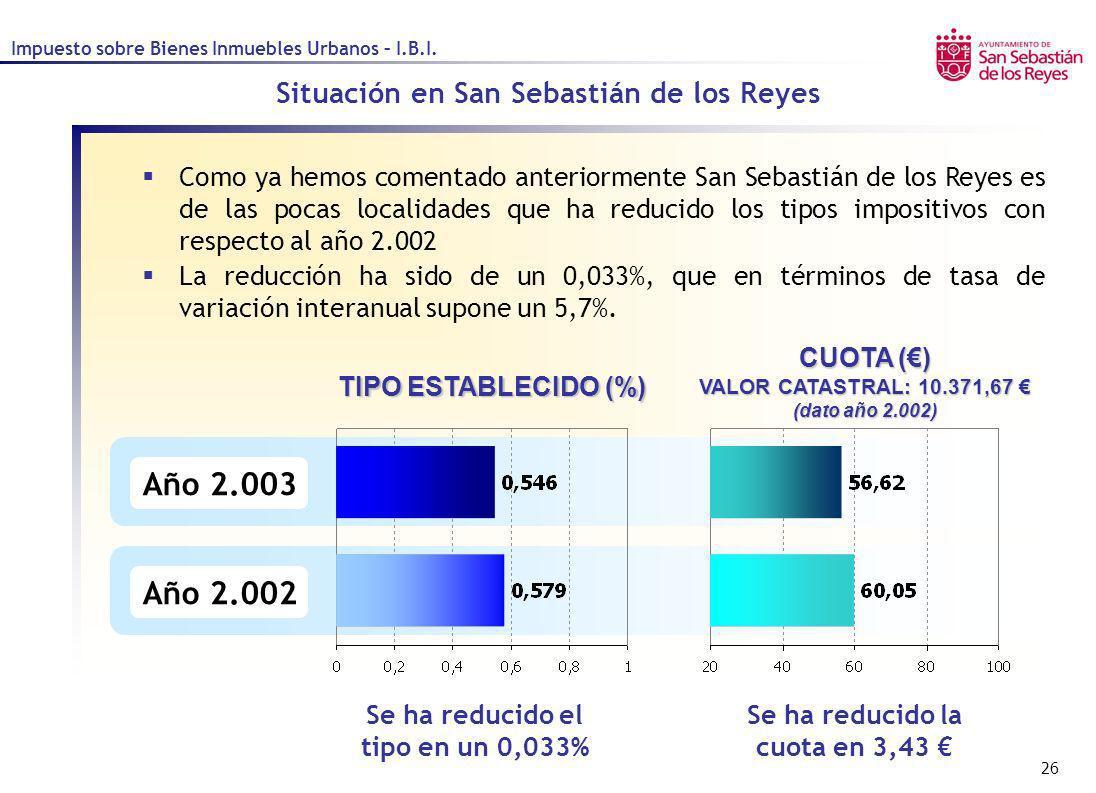 26 Como ya hemos comentado anteriormente San Sebastián de los Reyes es de las pocas localidades que ha reducido los tipos impositivos con respecto al