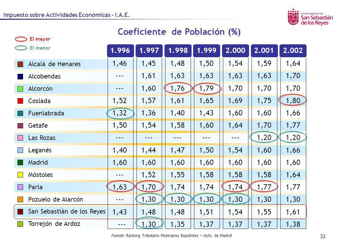 32 Impuesto sobre Actividades Económicas – I.A.E. Fuente: Ranking Tributario Municipios Españoles – Ayto. de Madrid (%) Coeficiente de Población (%) A