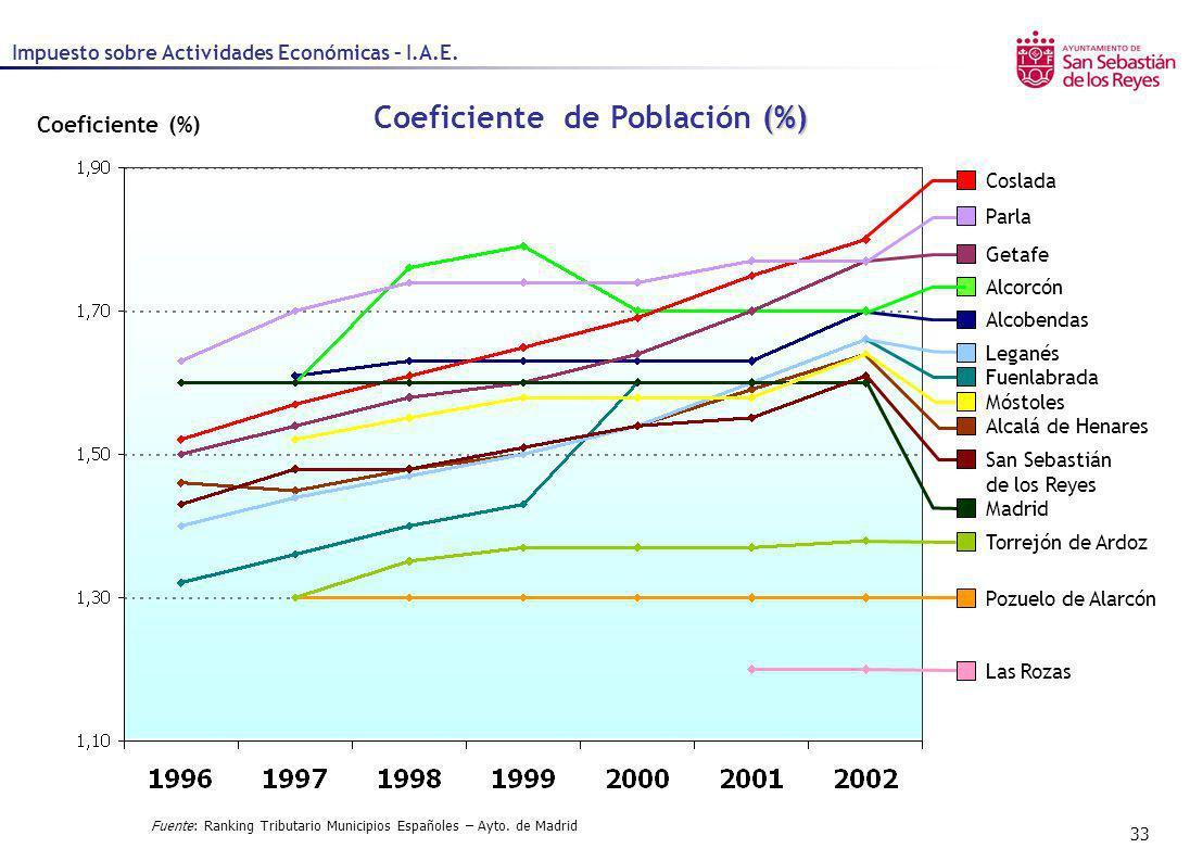 33 Impuesto sobre Actividades Económicas – I.A.E. Coeficiente (%) Alcalá de Henares Getafe Parla Alcorcón San Sebastián de los Reyes Móstoles Fuenlabr