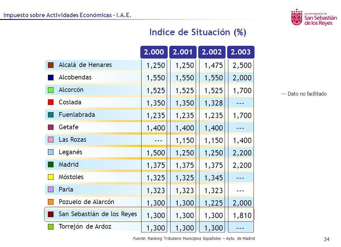 34 Impuesto sobre Actividades Económicas – I.A.E. 2.0002.0012.0022.003 Fuente: Ranking Tributario Municipios Españoles – Ayto. de Madrid (%) Indice de