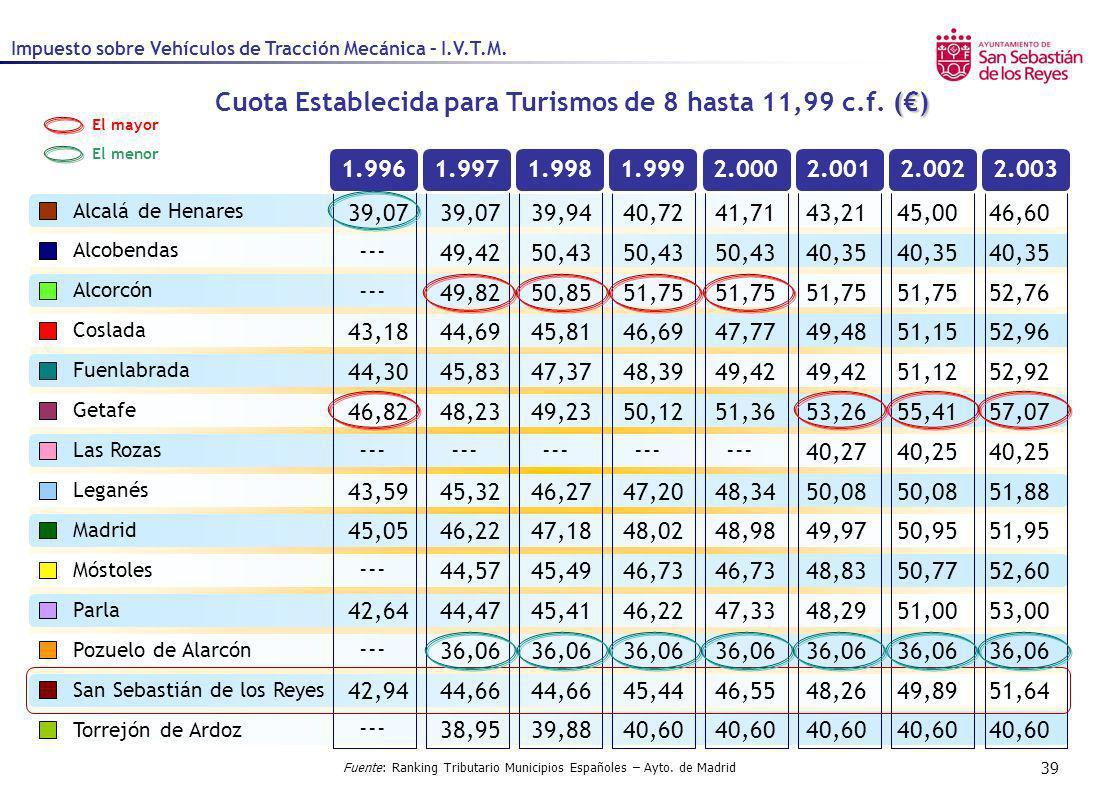 39 1.9961.9971.9981.9992.0002.0012.0022.003 Fuente: Ranking Tributario Municipios Españoles – Ayto. de Madrid () Cuota Establecida para Turismos de 8