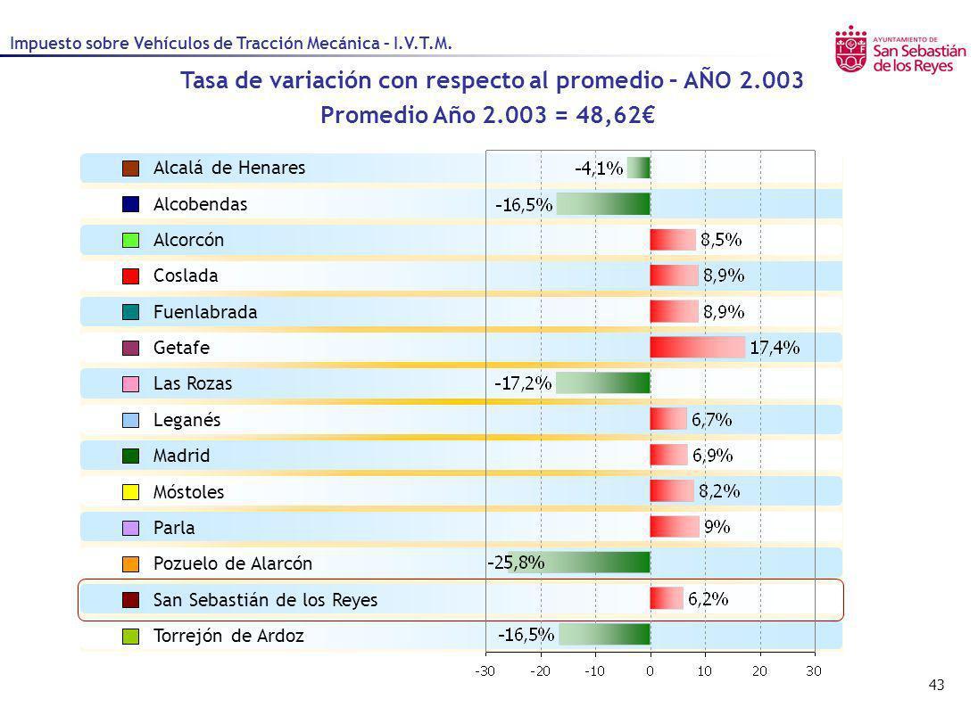 43 Tasa de variación con respecto al promedio – AÑO 2.003 Promedio Año 2.003 = 48,62 Impuesto sobre Vehículos de Tracción Mecánica – I.V.T.M. Alcalá d