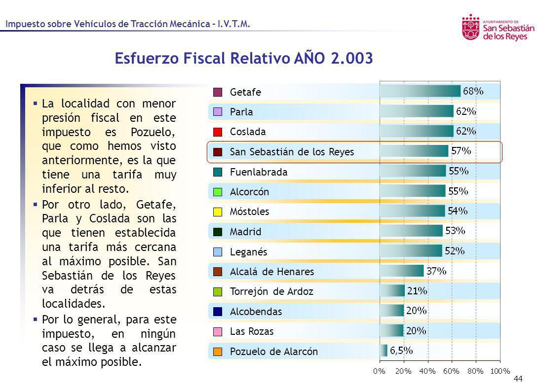44 Coslada Fuenlabrada Getafe Las Rozas Móstoles Alcalá de Henares Alcorcón Parla Leganés Madrid Pozuelo de Alarcón Torrejón de Ardoz San Sebastián de