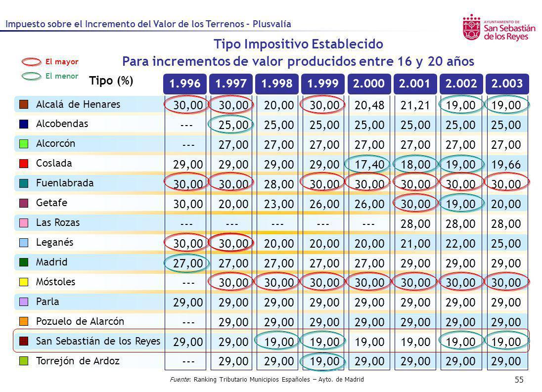 55 1.9961.9971.9981.9992.0002.0012.0022.003 Tipo (%) Tipo Impositivo Establecido Para incrementos de valor producidos entre 16 y 20 años Alcalá de Hen