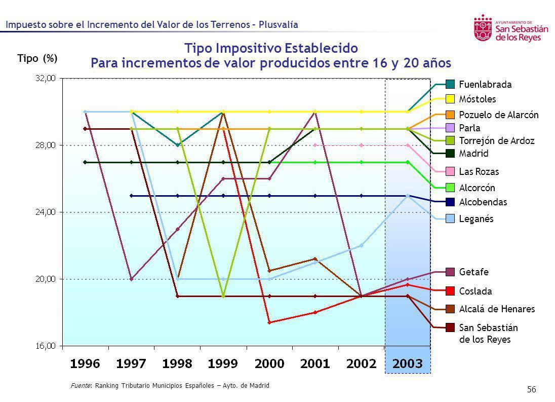 56 Tipo (%) Fuente: Ranking Tributario Municipios Españoles – Ayto. de Madrid Tipo Impositivo Establecido Para incrementos de valor producidos entre 1