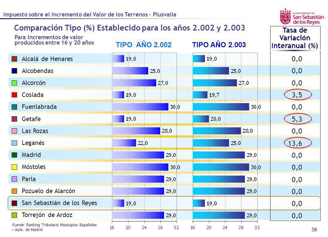 58 Comparación Tipo (%) Establecido para los años 2.002 y 2.003 TIPO AÑO 2.003 Tasa de Variación Interanual (%) Alcalá de Henares Alcobendas Alcorcón