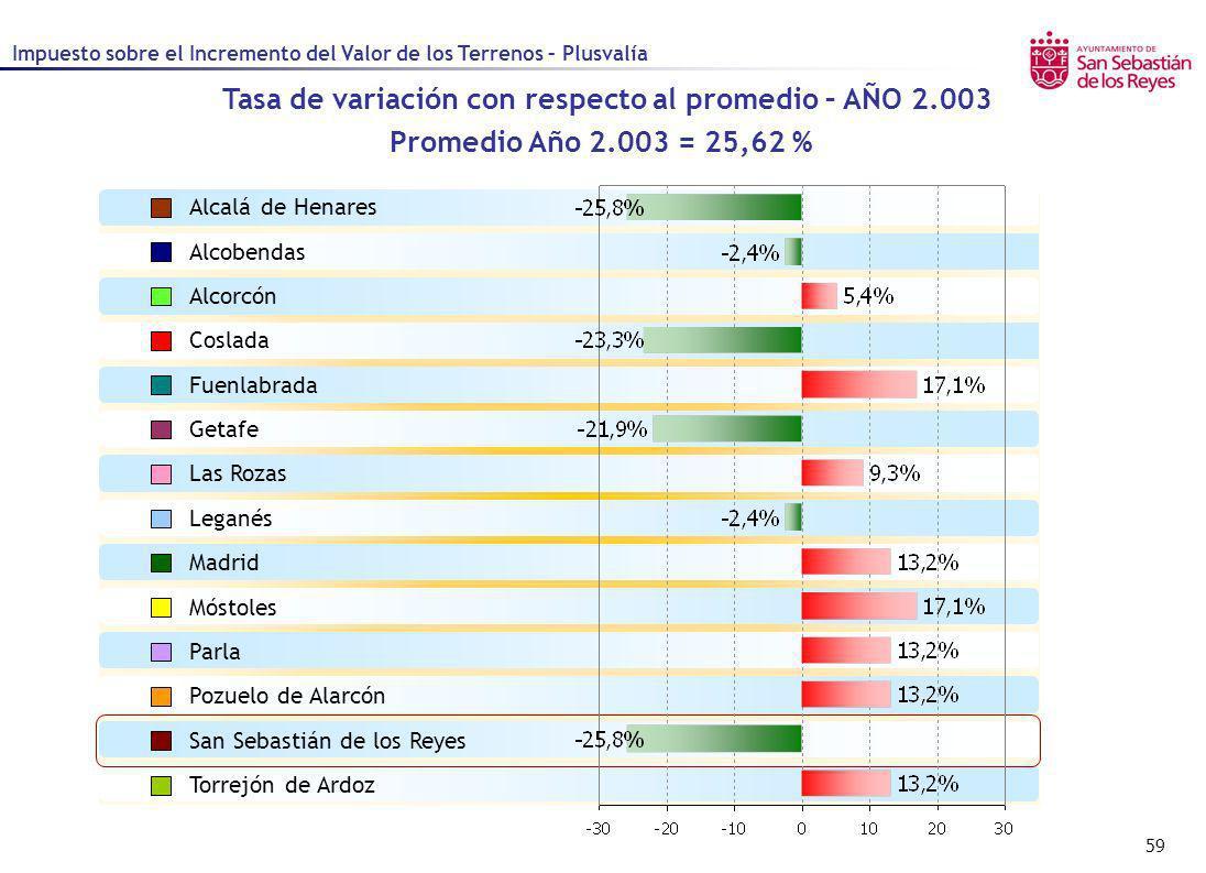 59 Tasa de variación con respecto al promedio – AÑO 2.003 Promedio Año 2.003 = 25,62 % Alcalá de Henares Alcobendas Alcorcón Coslada Fuenlabrada Getaf