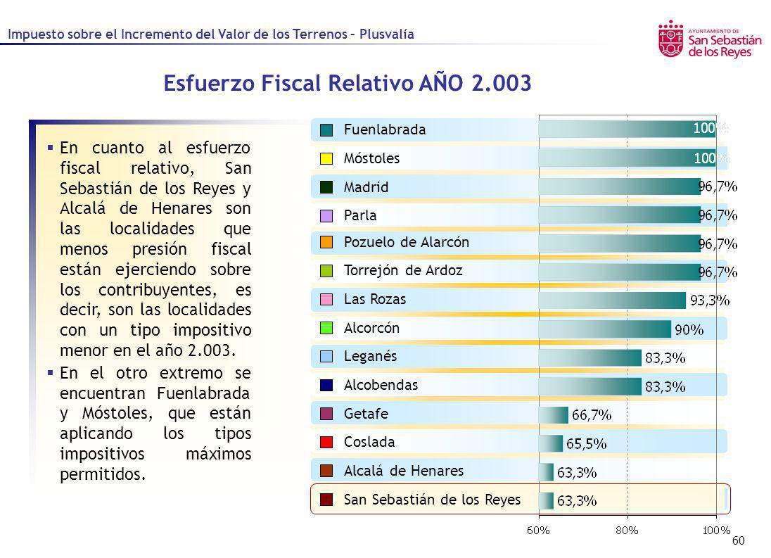 60 Esfuerzo Fiscal Relativo AÑO 2.003 San Sebastián de los Reyes Alcalá de Henares Alcorcón Coslada Getafe Leganés Madrid Móstoles Parla Pozuelo de Al