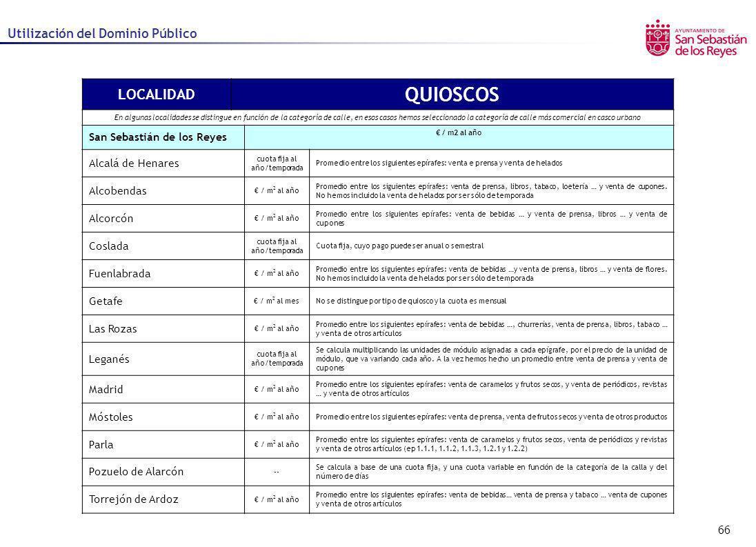66 Utilización del Dominio Público LOCALIDAD QUIOSCOS En algunas localidades se distingue en función de la categoría de calle, en esos casos hemos sel