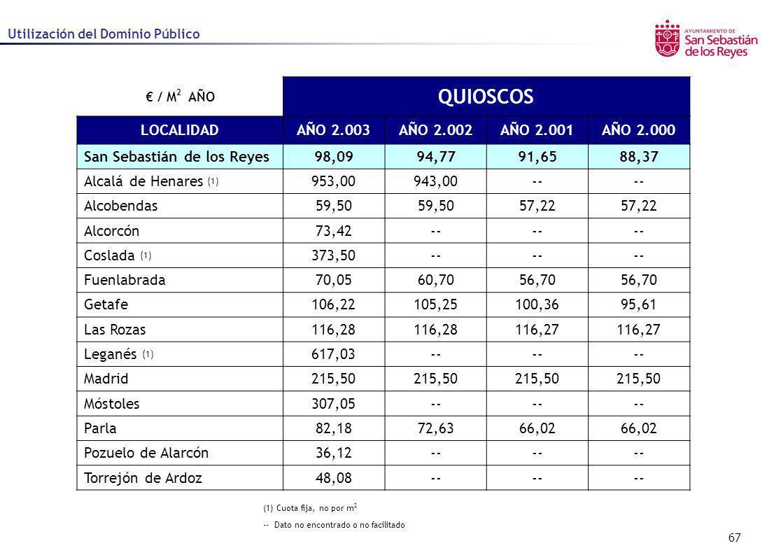 67 Utilización del Dominio Público / M 2 AÑO QUIOSCOS LOCALIDADAÑO 2.003AÑO 2.002AÑO 2.001AÑO 2.000 San Sebastián de los Reyes98,0994,7791,6588,37 Alc