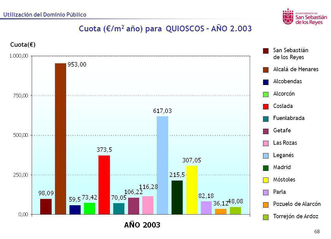 68 Cuota() Cuota (/m 2 año) para QUIOSCOS – AÑO 2.003 Utilización del Dominio Público Alcalá de Henares Alcobendas Alcorcón Coslada Fuenlabrada Getafe
