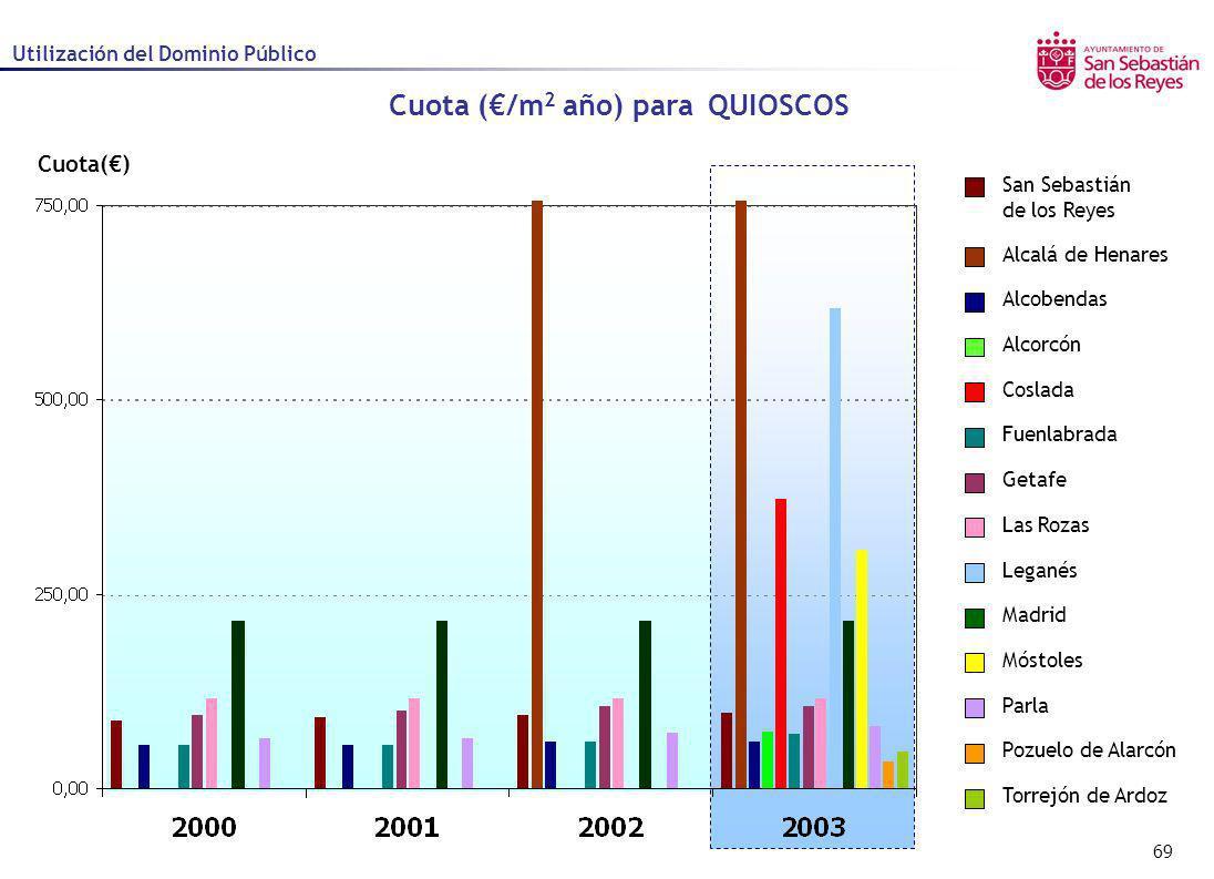 69 Cuota() Cuota (/m 2 año) para QUIOSCOS Utilización del Dominio Público Alcalá de Henares Alcobendas Alcorcón Coslada Fuenlabrada Getafe Las Rozas L