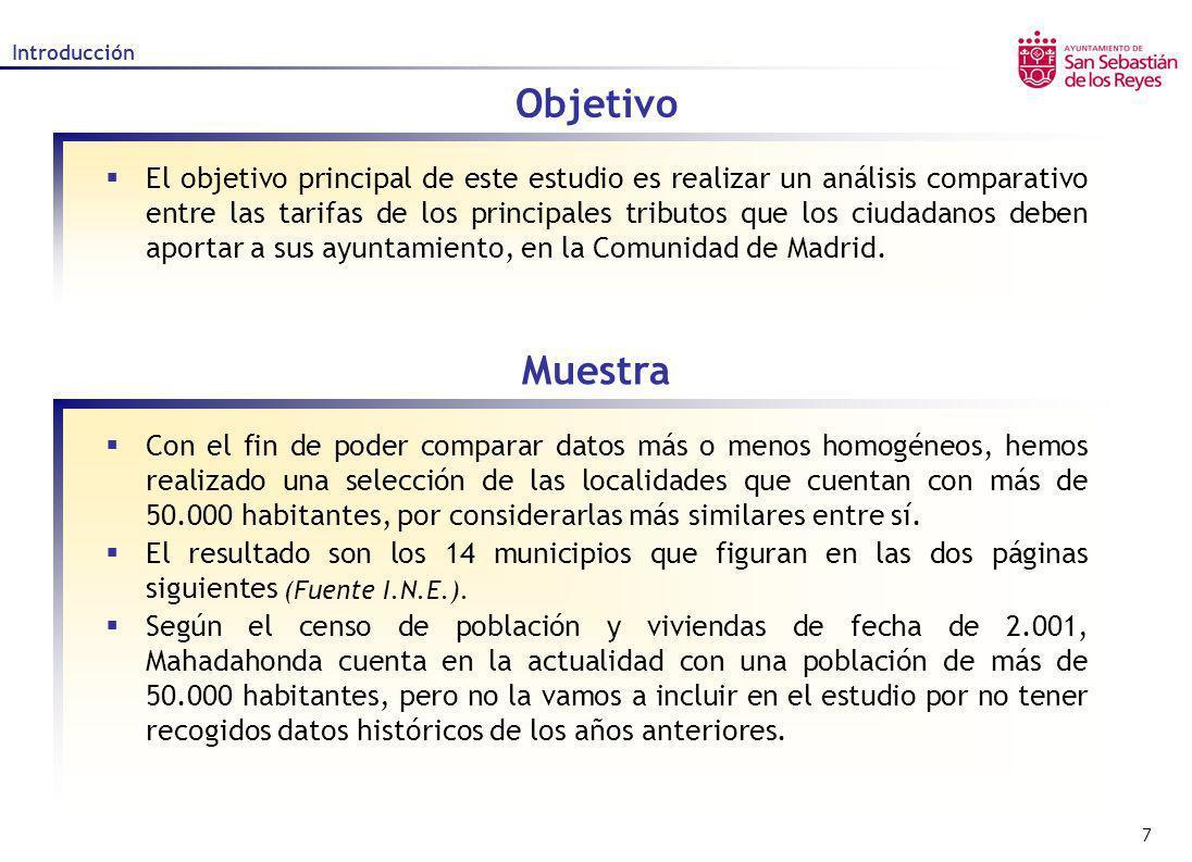118 Tramitación o Expedición de documentos DOCUMENTO INFORMES DE TRIBUTOS Y OTROS INGRESOS LOCALIDADAÑO 2.003AÑO 2.002AÑO 2.001AÑO 2.000 San Sebastián de los Reyes10,019,679,359,01 Alcalá de Henares45,0043,00-- Alcobendas (2) 10,89 10,48 Alcorcón (1) 47,84-- Coslada4,70-- Fuenlabrada4,50 3,90 Getafe-- Las Rozas6,00 Leganés32,10-- Madrid (1) 39,43 Móstoles23,28-- Parla-- Pozuelo de Alarcón-- Torrejón de Ardoz7,63-- (1) Informe de la policía (2) Promedio -- Dato no encontrado o no facilitado