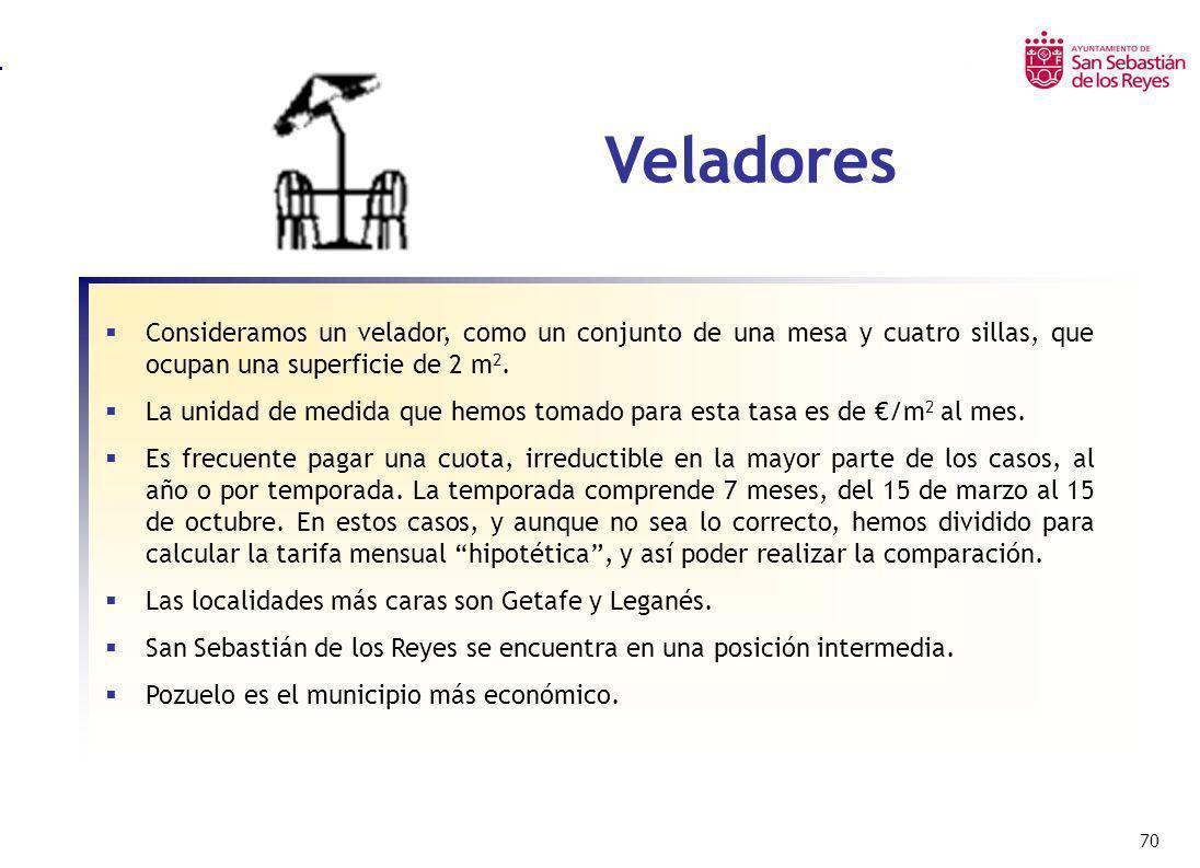 70 Veladores Consideramos un velador, como un conjunto de una mesa y cuatro sillas, que ocupan una superficie de 2 m 2. La unidad de medida que hemos