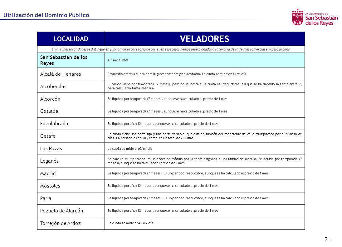 71 Utilización del Dominio Público LOCALIDAD VELADORES En algunas localidades se distingue en función de la categoría de calle, en esos casos hemos se