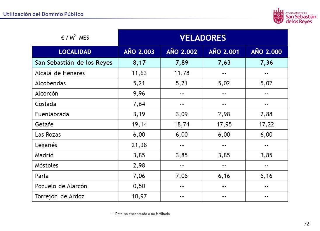 72 Utilización del Dominio Público / M 2 MES VELADORES LOCALIDADAÑO 2.003AÑO 2.002AÑO 2.001AÑO 2.000 San Sebastián de los Reyes8,177,897,637,36 Alcalá