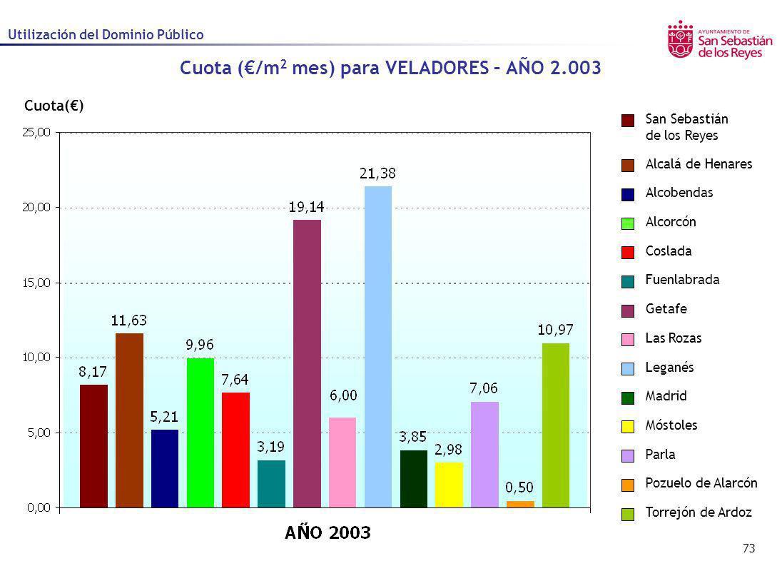 73 Cuota() Cuota (/m 2 mes) para VELADORES – AÑO 2.003 Utilización del Dominio Público Alcalá de Henares Alcobendas Alcorcón Coslada Fuenlabrada Getaf