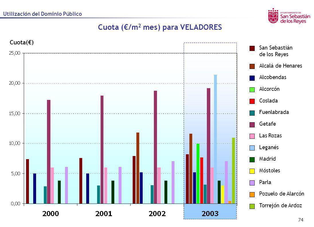 74 Cuota() Cuota (/m 2 mes) para VELADORES Utilización del Dominio Público Alcalá de Henares Alcobendas Alcorcón Coslada Fuenlabrada Getafe Las Rozas