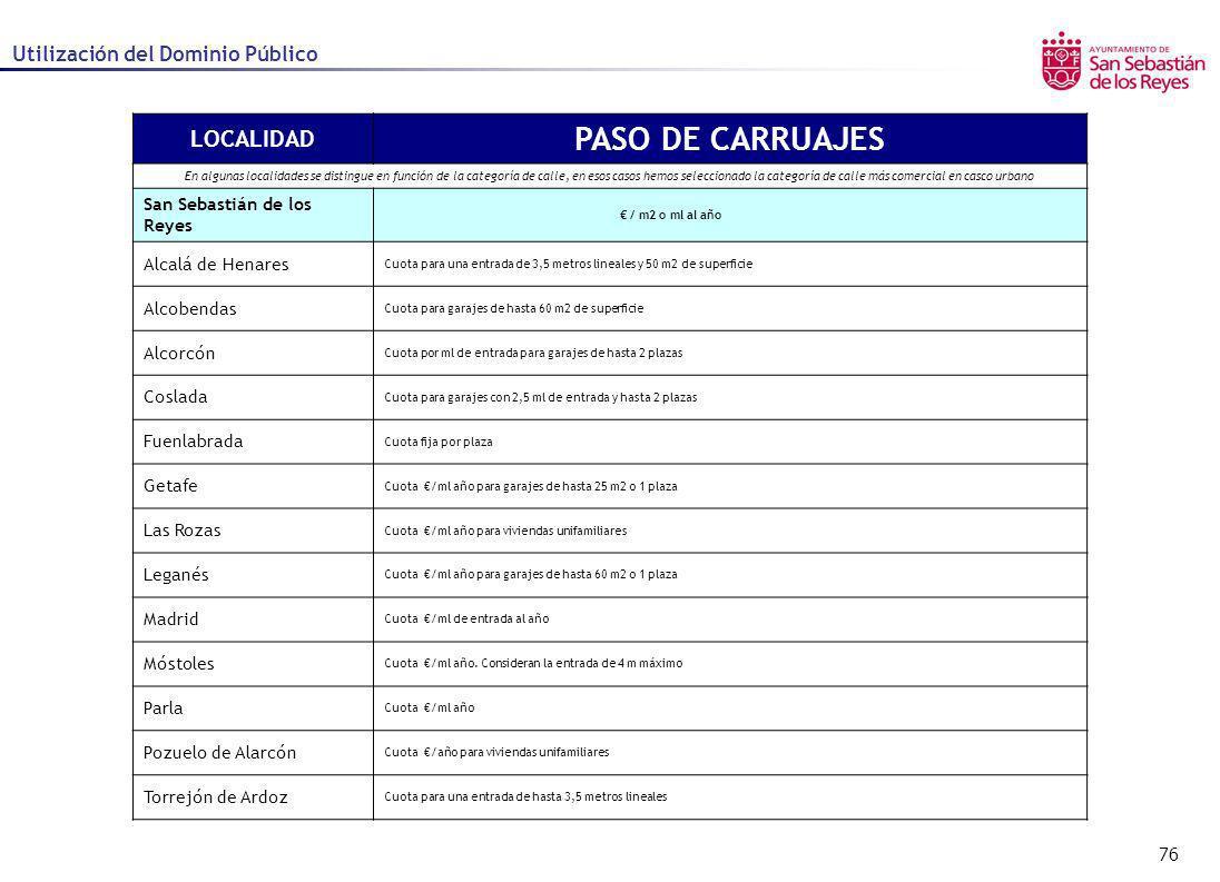 76 Utilización del Dominio Público LOCALIDAD PASO DE CARRUAJES En algunas localidades se distingue en función de la categoría de calle, en esos casos