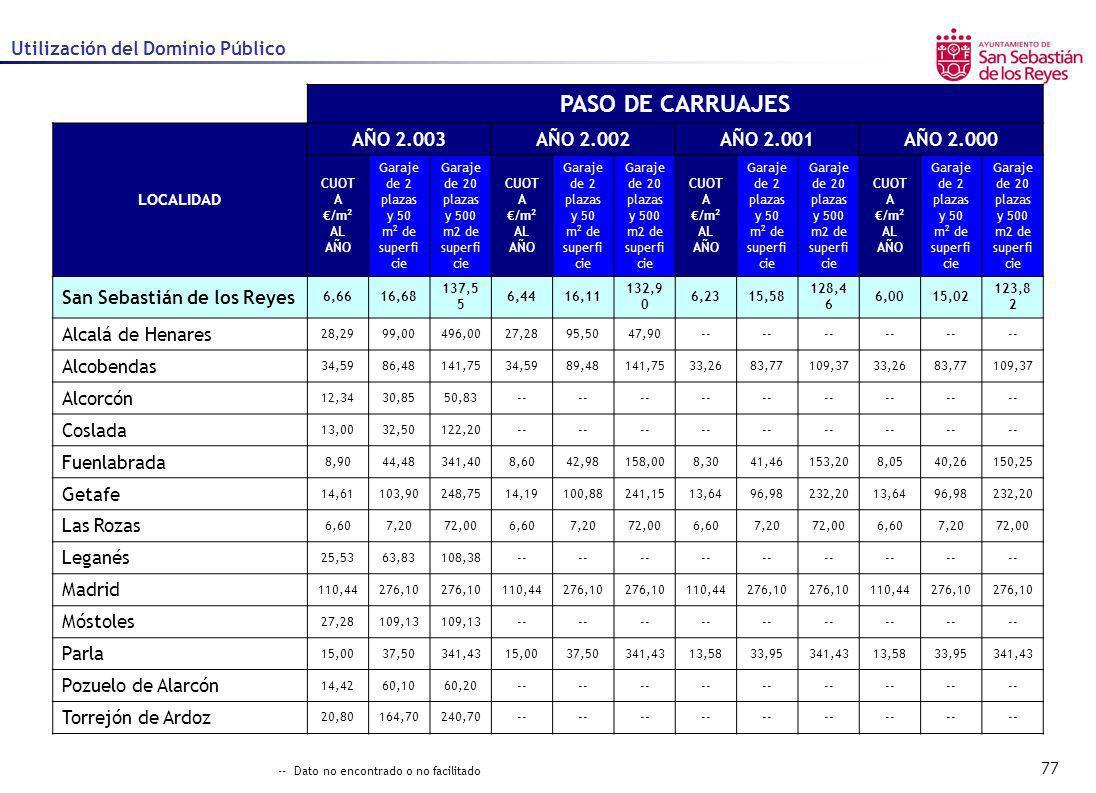 77 Utilización del Dominio Público PASO DE CARRUAJES LOCALIDAD AÑO 2.003AÑO 2.002AÑO 2.001AÑO 2.000 CUOT A /m 2 AL AÑO Garaje de 2 plazas y 50 m 2 de