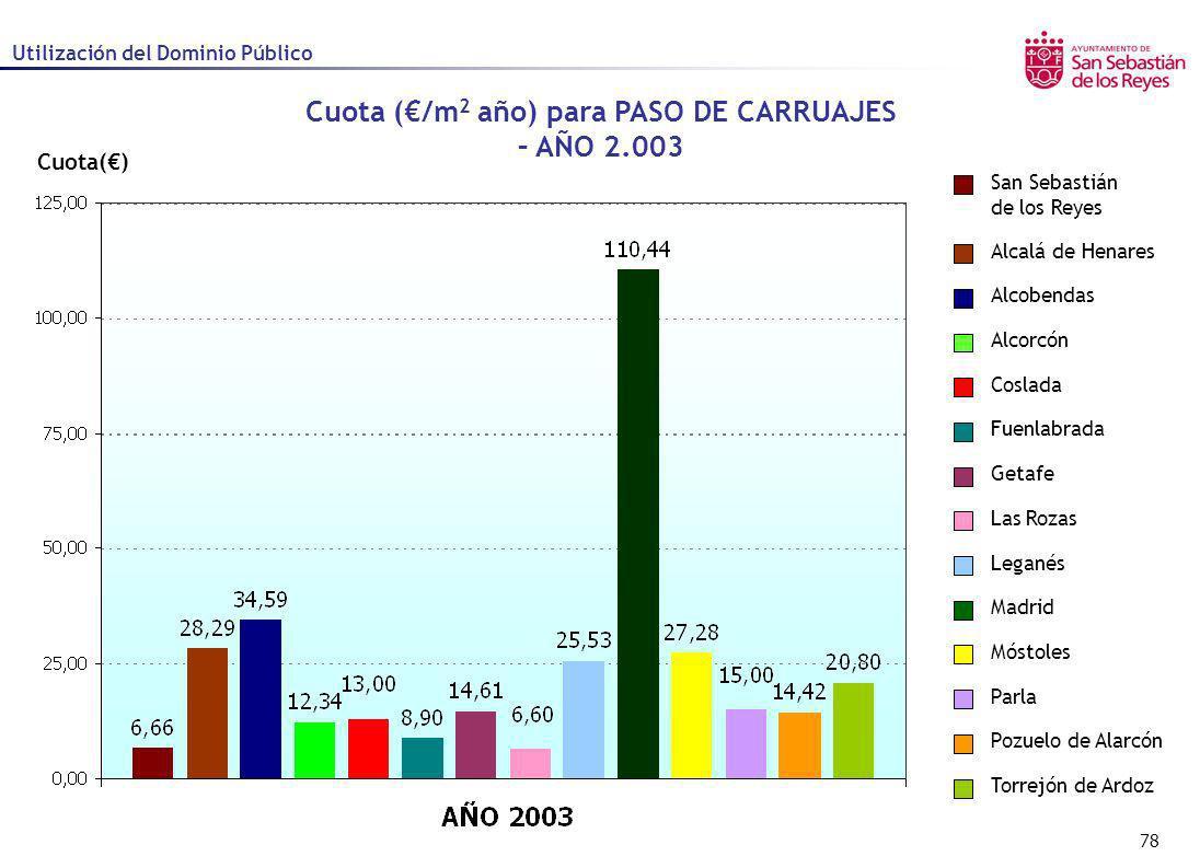 78 Cuota() Cuota (/m 2 año) para PASO DE CARRUAJES – AÑO 2.003 Utilización del Dominio Público Alcalá de Henares Alcobendas Alcorcón Coslada Fuenlabra
