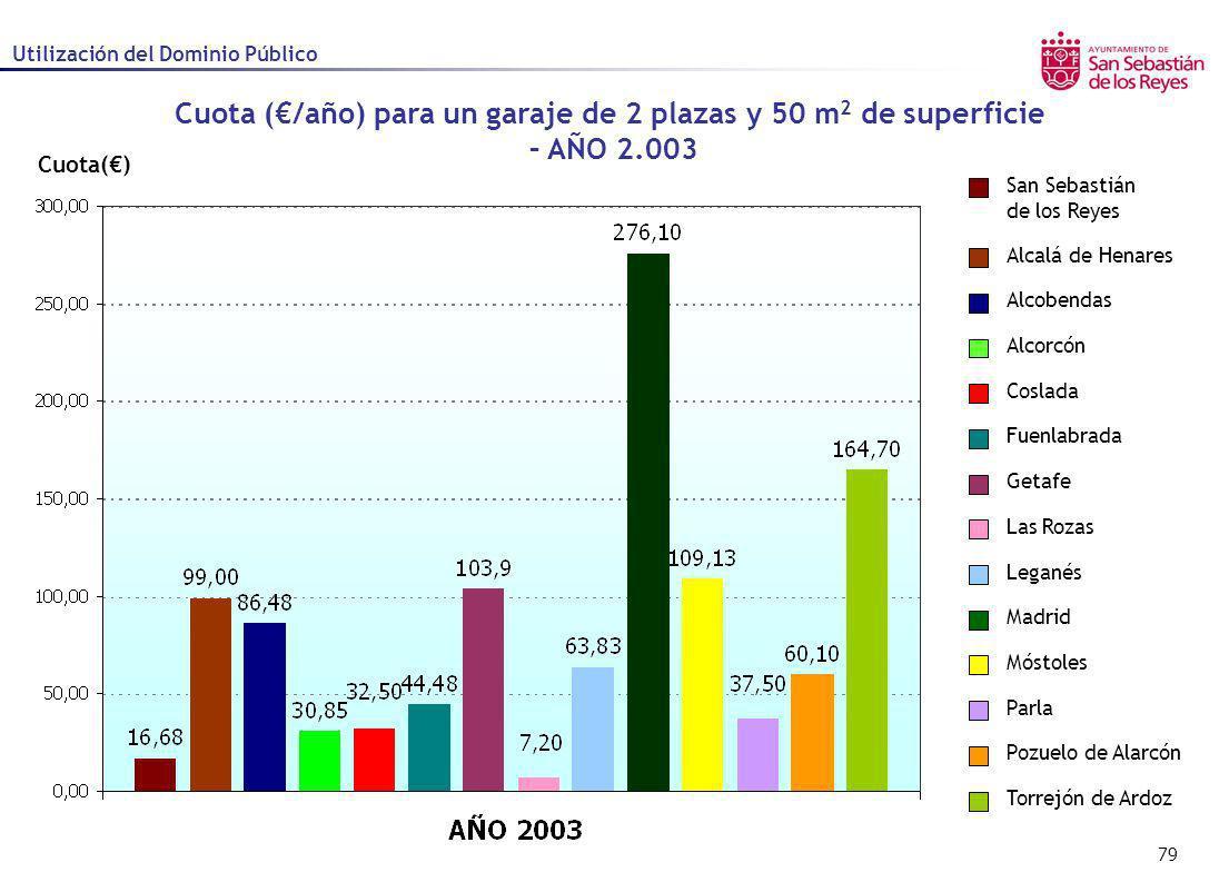 79 Cuota() Cuota (/año) para un garaje de 2 plazas y 50 m 2 de superficie – AÑO 2.003 Utilización del Dominio Público Alcalá de Henares Alcobendas Alc