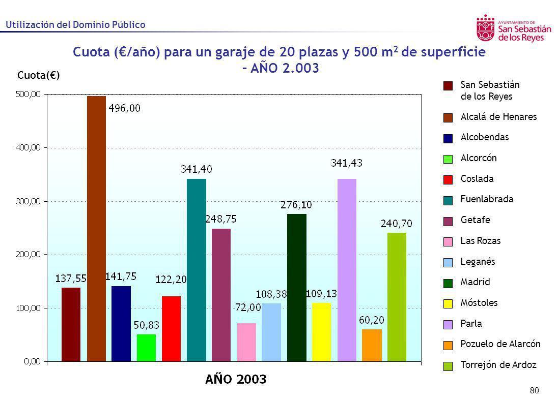 80 Cuota() Cuota (/año) para un garaje de 20 plazas y 500 m 2 de superficie – AÑO 2.003 Utilización del Dominio Público Alcalá de Henares Alcobendas A