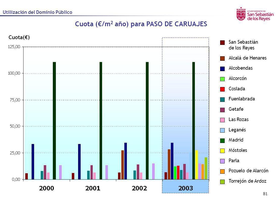 81 Cuota() Cuota (/m 2 año) para PASO DE CARUAJES Utilización del Dominio Público Alcalá de Henares Alcobendas Alcorcón Coslada Fuenlabrada Getafe Las