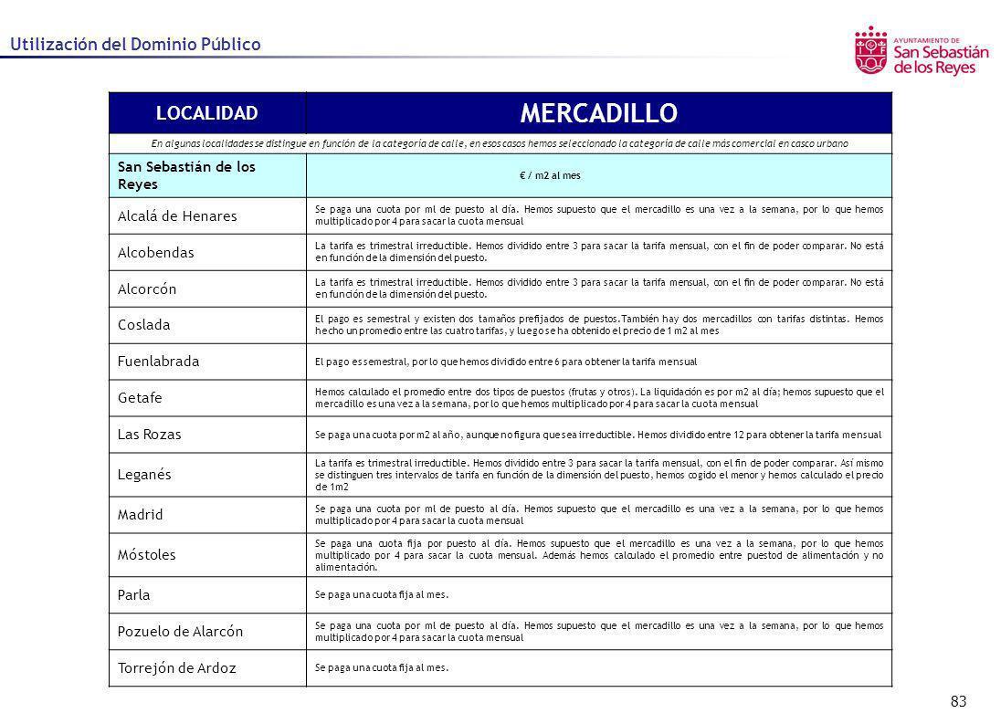 83 Utilización del Dominio Público LOCALIDAD MERCADILLO En algunas localidades se distingue en función de la categoría de calle, en esos casos hemos s
