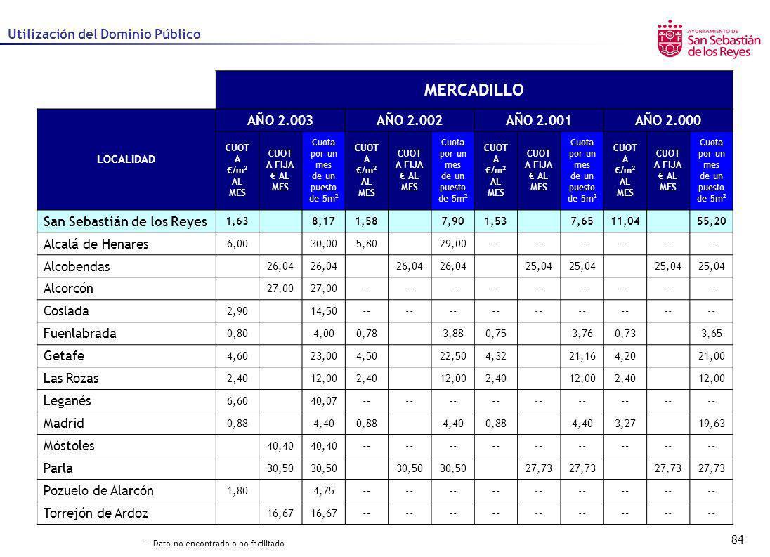 84 Utilización del Dominio Público MERCADILLO LOCALIDAD AÑO 2.003AÑO 2.002AÑO 2.001AÑO 2.000 CUOT A /m 2 AL MES CUOT A FIJA AL MES Cuota por un mes de