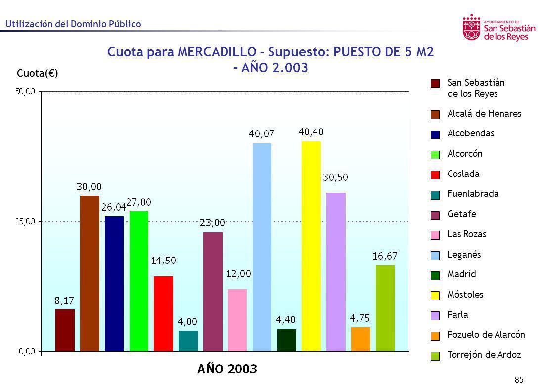 85 Cuota() Cuota para MERCADILLO - Supuesto: PUESTO DE 5 M2 – AÑO 2.003 Utilización del Dominio Público Alcalá de Henares Alcobendas Alcorcón Coslada