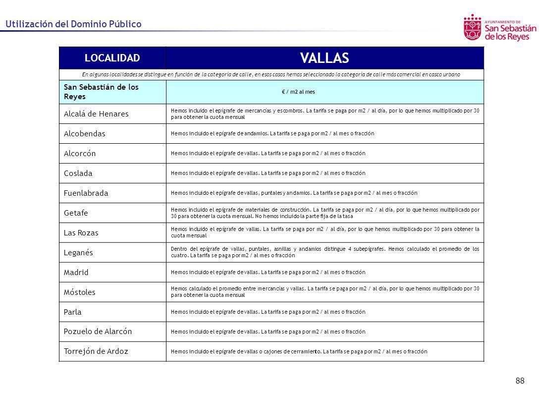 88 Utilización del Dominio Público LOCALIDAD VALLAS En algunas localidades se distingue en función de la categoría de calle, en esos casos hemos selec