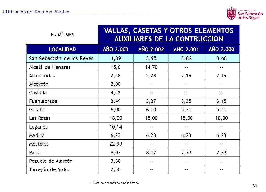 89 Utilización del Dominio Público / M 2 MES VALLAS, CASETAS Y OTROS ELEMENTOS AUXILIARES DE LA CONTRUCCION LOCALIDADAÑO 2.003AÑO 2.002AÑO 2.001AÑO 2.