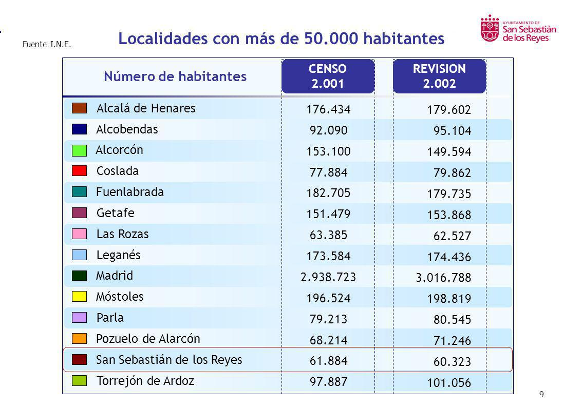 9 Localidades con más de 50.000 habitantes Alcalá de Henares Alcobendas Alcorcón Coslada Fuenlabrada Getafe Las Rozas Leganés Madrid Móstoles Parla Po