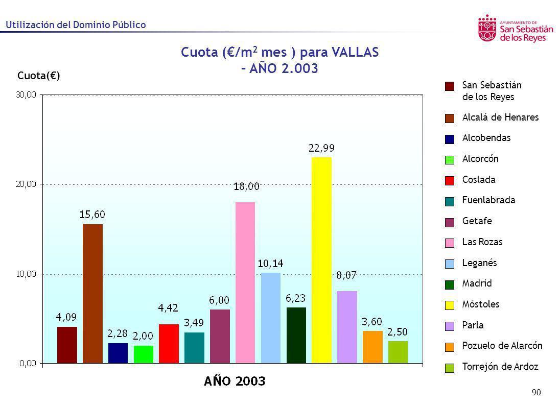 90 Cuota() Cuota (/m 2 mes ) para VALLAS – AÑO 2.003 Utilización del Dominio Público Alcalá de Henares Alcobendas Alcorcón Coslada Fuenlabrada Getafe
