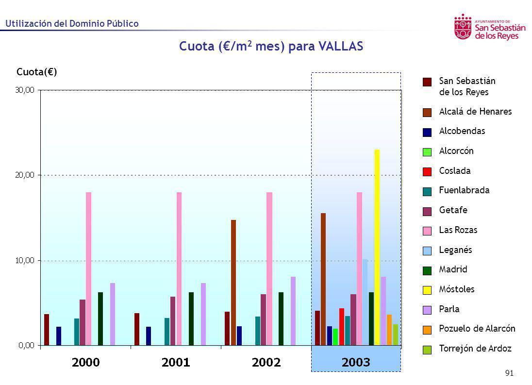 91 Cuota() Cuota (/m 2 mes) para VALLAS Utilización del Dominio Público Alcalá de Henares Alcobendas Alcorcón Coslada Fuenlabrada Getafe Las Rozas Leg