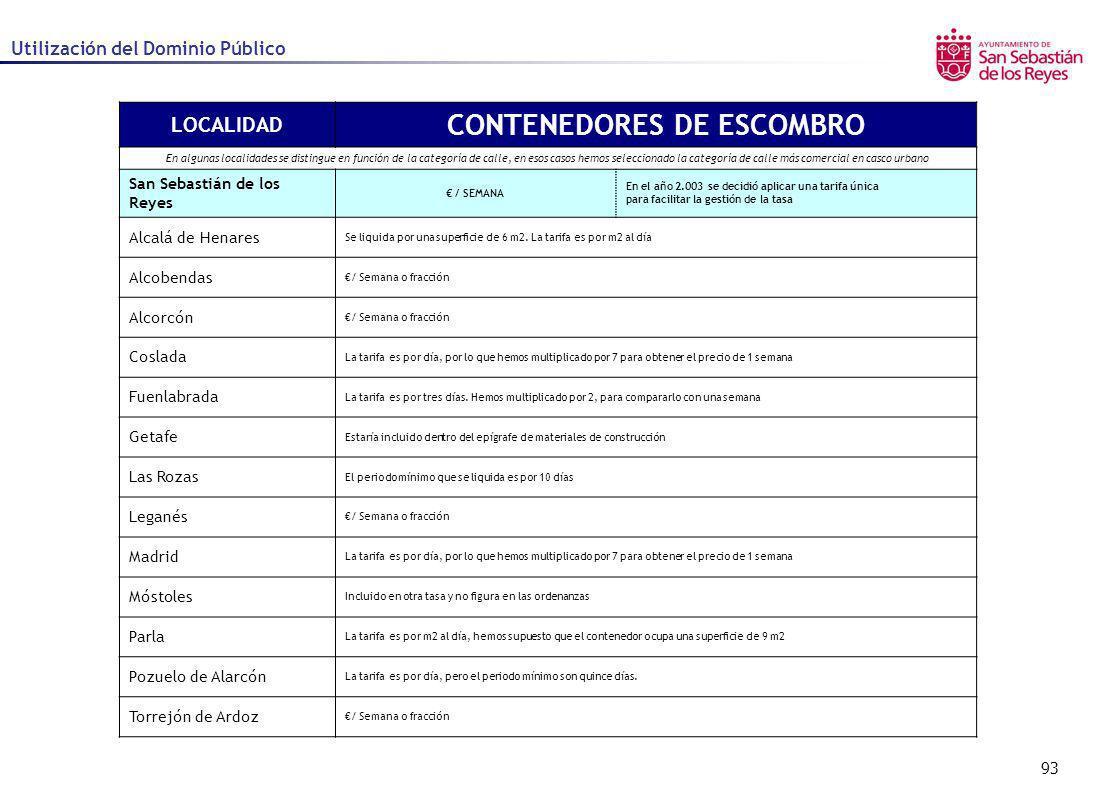 93 Utilización del Dominio Público LOCALIDAD CONTENEDORES DE ESCOMBRO En algunas localidades se distingue en función de la categoría de calle, en esos