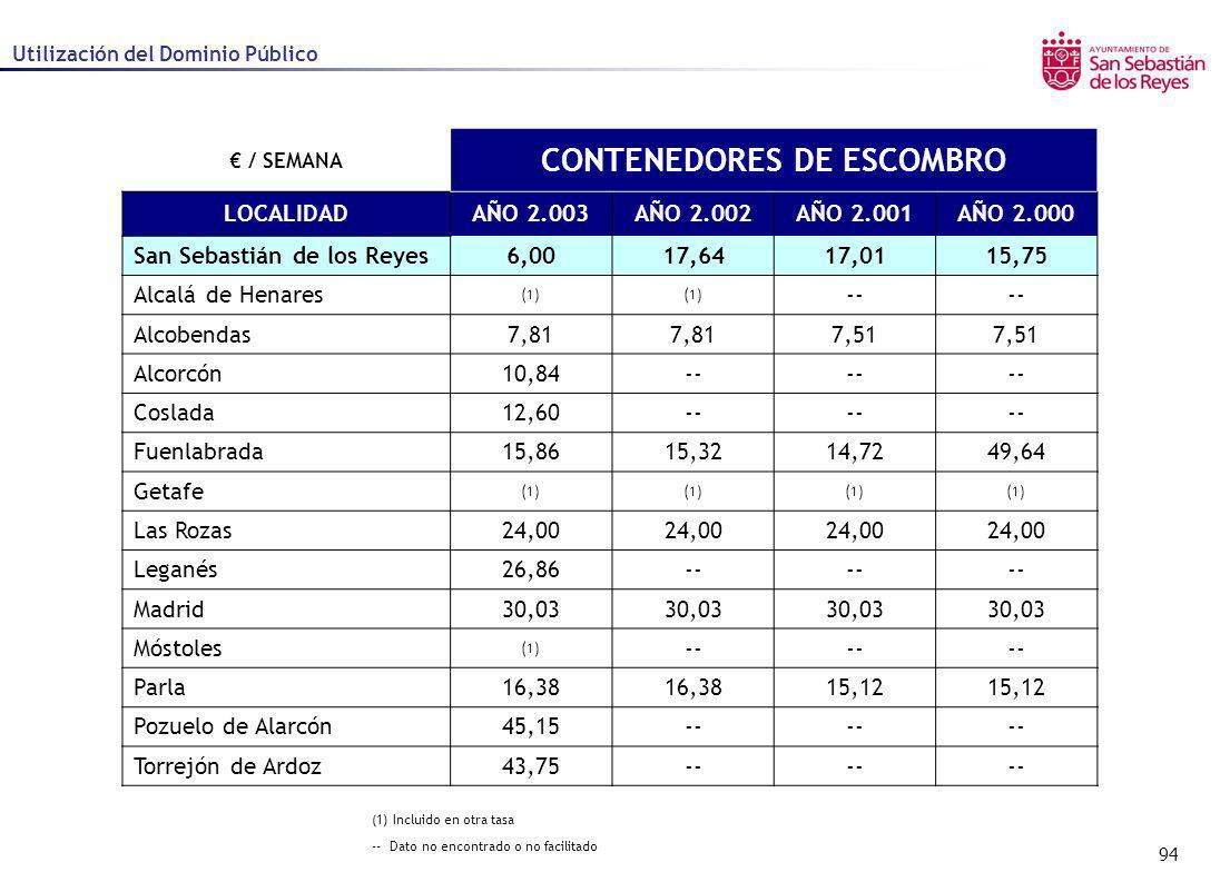 94 Utilización del Dominio Público / SEMANA CONTENEDORES DE ESCOMBRO LOCALIDADAÑO 2.003AÑO 2.002AÑO 2.001AÑO 2.000 San Sebastián de los Reyes6,0017,64