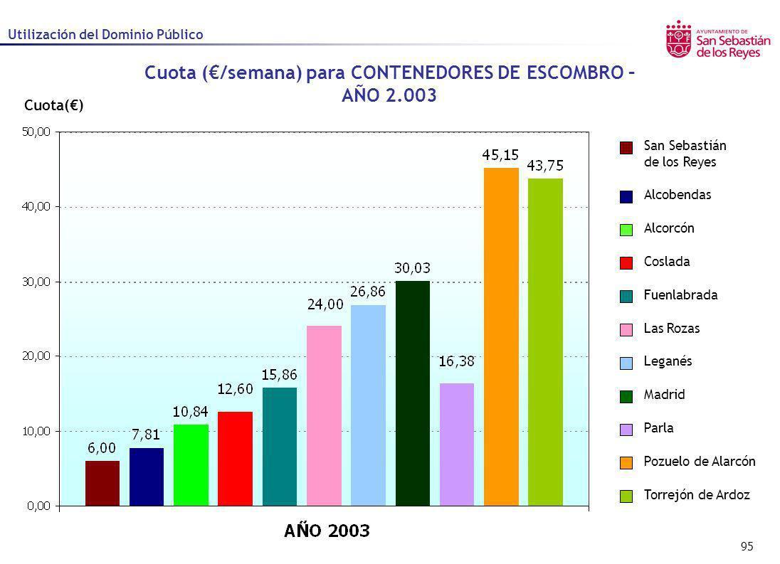 95 Cuota() Cuota (/semana) para CONTENEDORES DE ESCOMBRO – AÑO 2.003 Utilización del Dominio Público Alcobendas Alcorcón Coslada Fuenlabrada Las Rozas