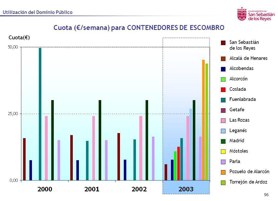 96 Cuota() Utilización del Dominio Público Alcalá de Henares Alcobendas Alcorcón Coslada Fuenlabrada Getafe Las Rozas Leganés Madrid Móstoles Parla Po